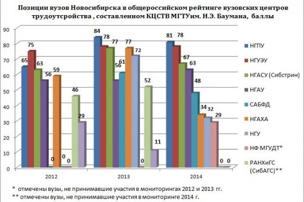 Общероссийский мониторинг центров трудоустройства вузов: НГПУ в тройке лидеров